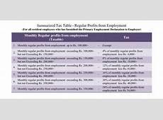 Sri Lankan PAYE Tax revision explained – Danula Eranjith