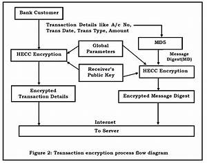 A Secured Hybrid Architecture Model For Internet Banking
