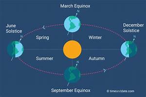What Causes Seasons