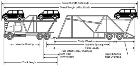 Motor Carrier Vehicle Definition