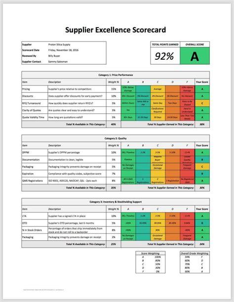 Employee Performance Scorecard Template Excel by Employee Performance Scorecard Template Excel And Employee