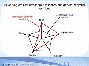 Polar Diagrams For Newspaper Collection And General