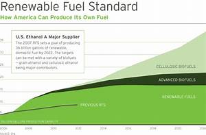 Heavily Contested Renewable Fuel Standards (RFS ...