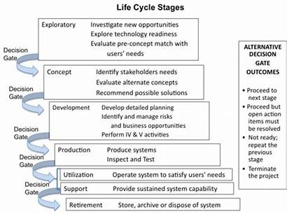 Cycle System Management Steps Six Vee Process