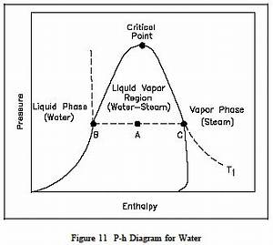Pressure Enthalpy  P-h  Diagram