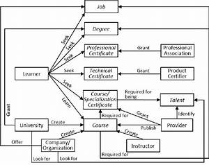Entity Relationship Diagram Of Online Course Services