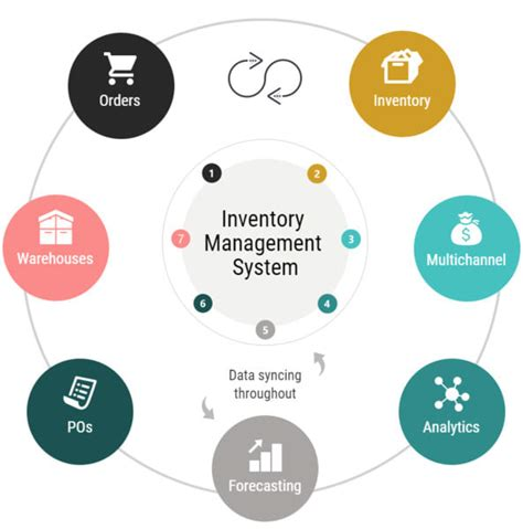 create  inventory management system   bussiness