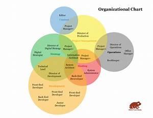 Venn Diagram Org Chart  Originally From