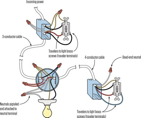 Wiring 3 Wire Home by Wiring A Three Way Switch Jlc