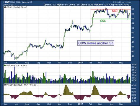 CDW Corp (NASDAQ: CDW) | The Mesh Report