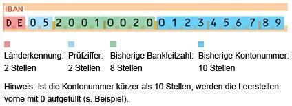 Wie Setzt Sich Die Grundsteuer Zusammen by Sepa 220 Berweisungsformular Vordruck Iban 4a