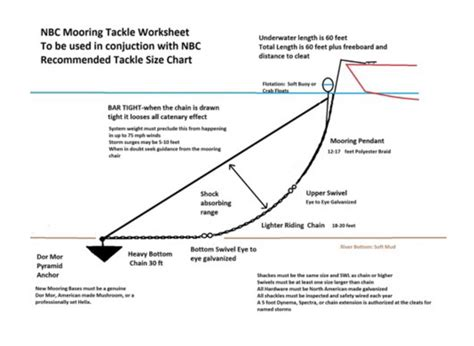 Types Of Boats Chart by How To Build A Mooring Nyack Boat Club