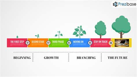 growth timeline prezi template prezibase