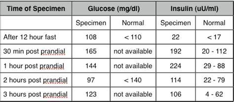 fasting insulin blood test
