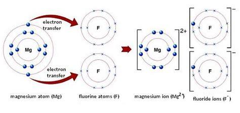 ionic bonding ionic bond examples formation  ionic