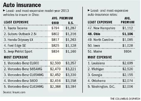 In Ohio, Auto Insurance Rates 'a Bargain'