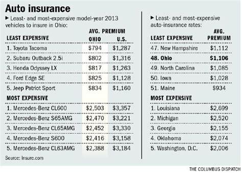 In Ohio, Auto Insurance Rates 'a Bargain'