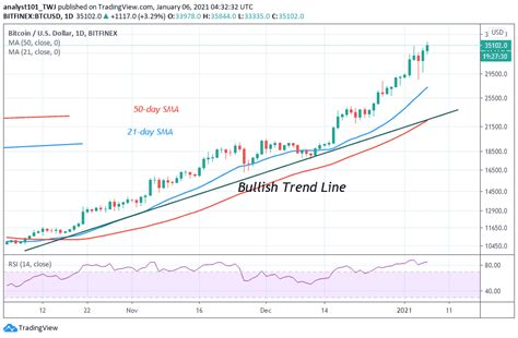 My prediction is less than 1% of bitcoin's price by 2021. Bitcoin Price Prediction: BTC/USD Reaches Overbought ...