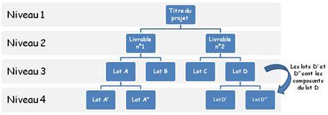 formation cuisiniste work breakdown structure