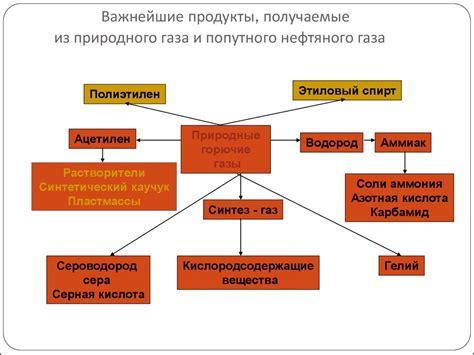 Природный газ — Википедия РУ . Добыча
