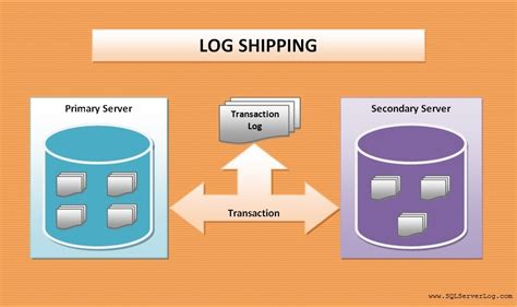 Sql Server Resume Log Shipping by Log Shipping Configuration With Sql Server 2012