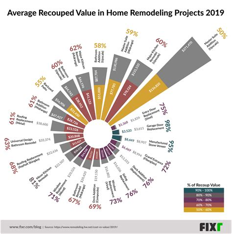fixr chart reimagines  cost   report remodeling