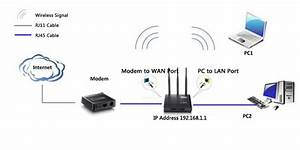 How To Install Netis Wireless Routers