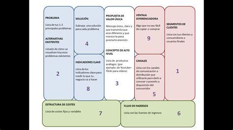 Herramienta para emprendedores: Business Model Canvas ...