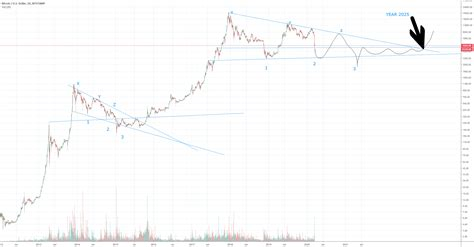 Bitcoin was created in early 2009. Bitcoin until 2025 for BITSTAMP:BTCUSD by mmm317 — TradingView
