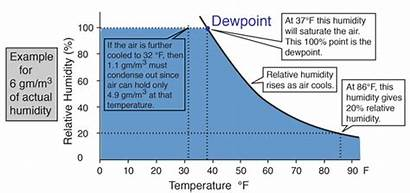 Humidity Relative Pressure Vapor Saturation Dewpoint Calculation