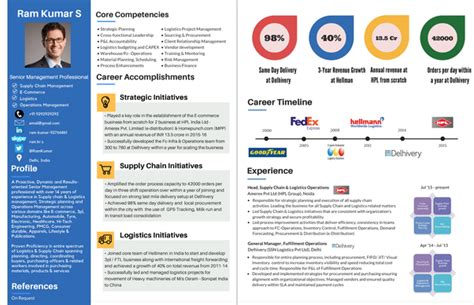 Visual Resume Creator by I Am Applying For Mba Program Will Anyone Suggest Me A
