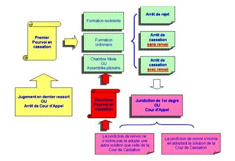 la chambre commerciale voies et juridictions de recours