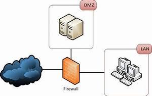 Firewalls - Public Dmz Network Architecture