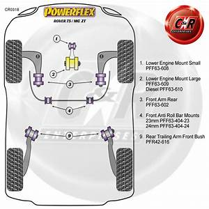 Rover 75 Powerflex Lower Engine Mount Large Bush Diesel
