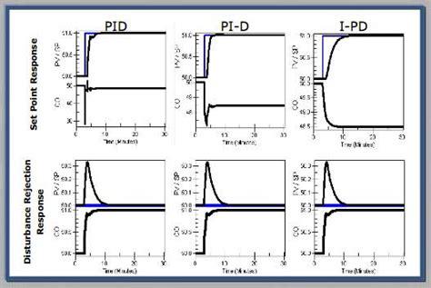 PID Tuning in Distributed Control Systems | Yokogawa ...