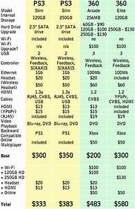 PlayStation 3 Vs Xbox 360 Price Fight June 2010 PCWorld