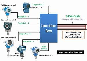Field Instruments Junction Box Animation