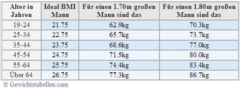 idealgewicht mit tabelle berechnen gewichtstabelle mit