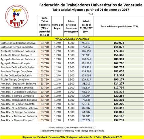 tabla salarial de servidores publicos ecuador tabla salarial de servidores publicos ecuador tabla
