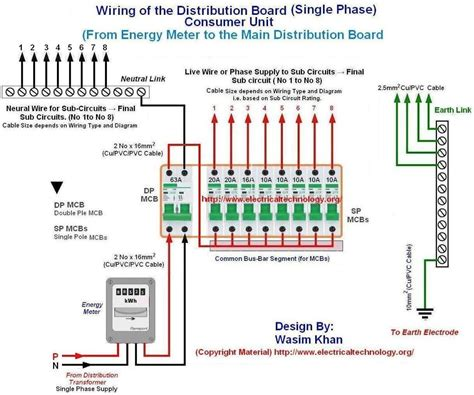 Wiring The Distribution Board Single Phase From