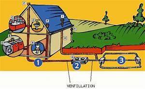 Extracteur Fosse Septique : fosse toutes eaux forum jardin assainissement vrd ~ Premium-room.com Idées de Décoration