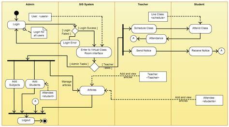 activity diagram templates  create efficient workflows