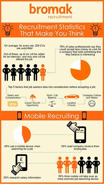 Recruitment Statistics Infographic Infographics Think Ll Socialtalent