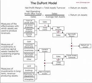 Gesamtkapitalrendite Berechnen : dupont modell wissenszentrum ~ Themetempest.com Abrechnung