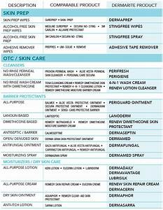 Skin And Wound Care Product Comparison Guide
