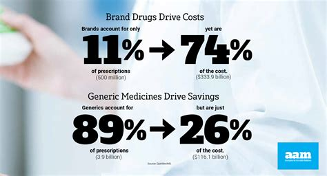 2017 Generic Drug Access and Savings in the U.S. Report ...