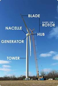 Wind Turbine Information