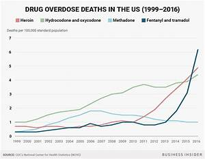 Deaths From Overdoses Have Jumped Again  U2014 But This Time A Single Drug May Be To Blame