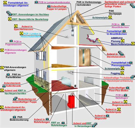schadstoffhaus und seine enthaltenen moeglichen schadstoffe