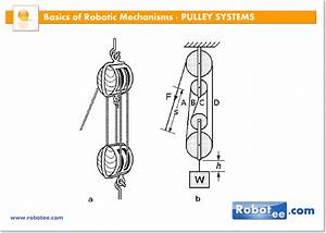 Robotic Mechanisms  U2013 Pulley Systems 51005